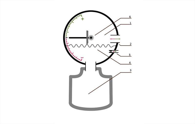 Схема работы вариометра